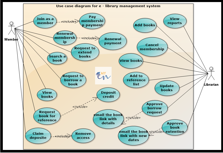 Use case diagram for online library management system