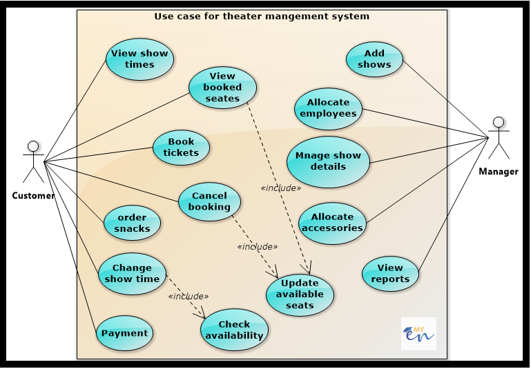 Use case diagram for theater management system