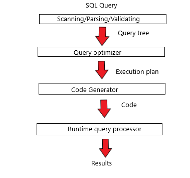 Image showing query processing