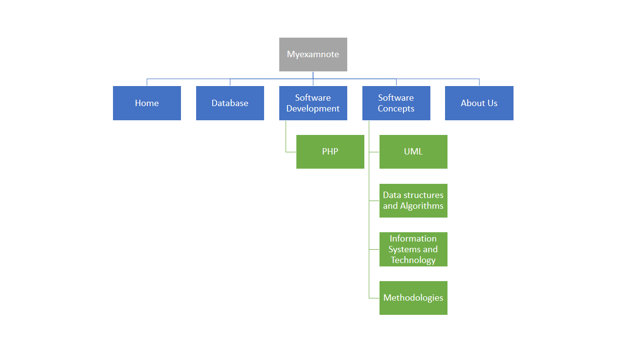 Myexamnote hierarchy